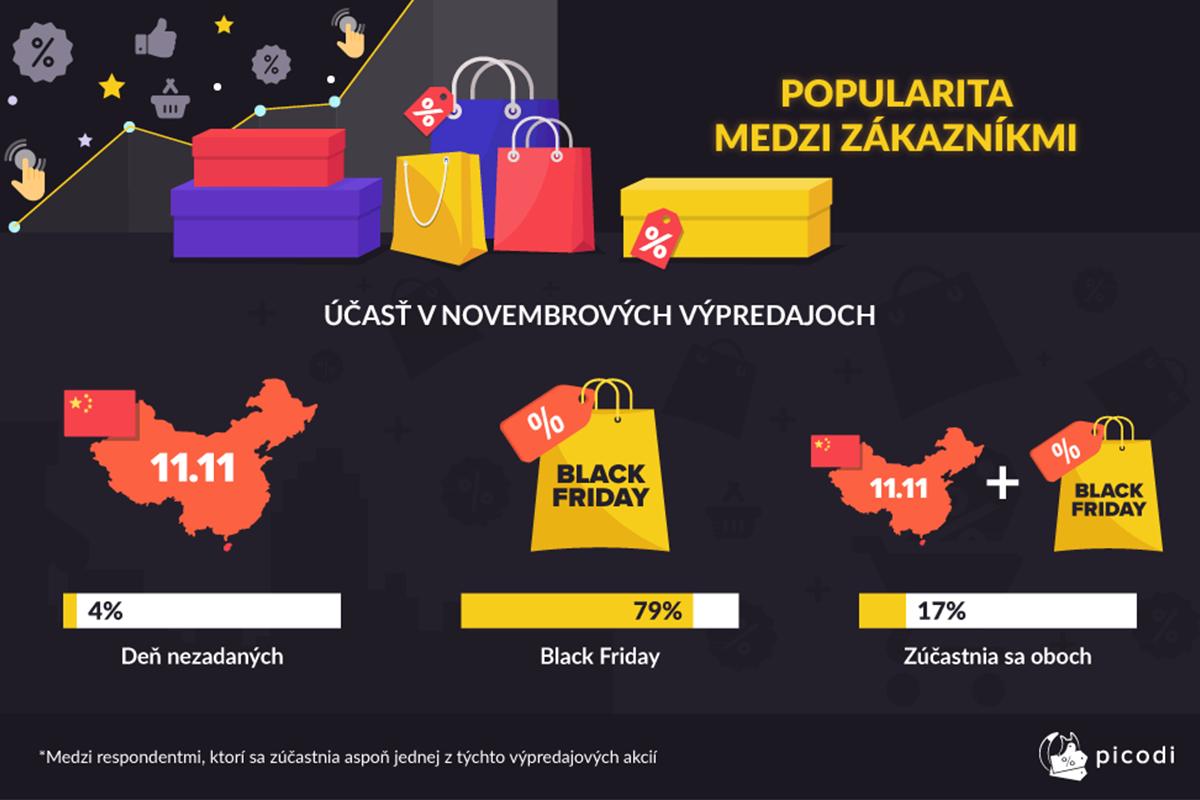 Dnes je Black Friday: ako tento nákupný ošiaľ vnímajú Slováci?