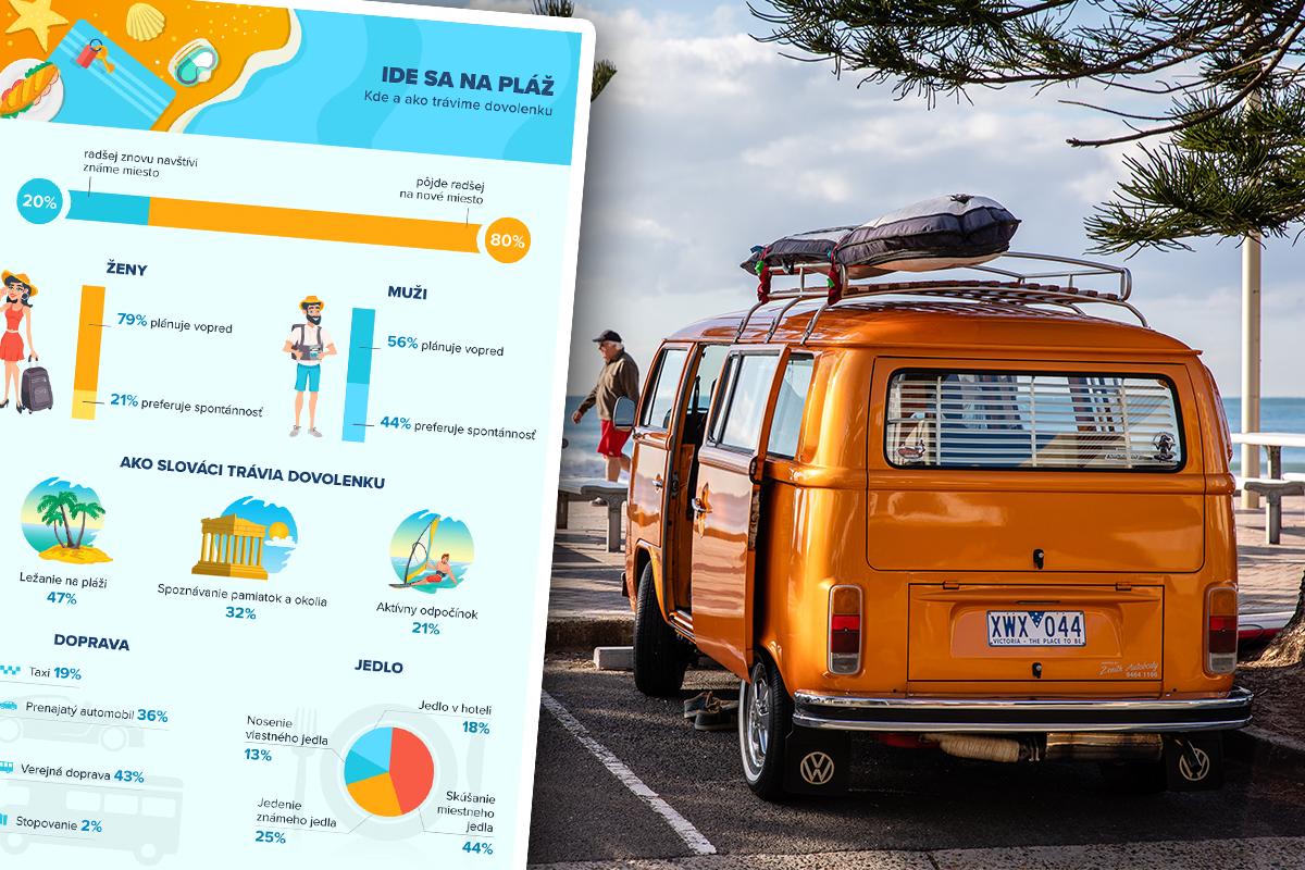 Zistili sme, ako dovolenkujú Slováci: Kam najradšej chodia a koľko priemerne minú?